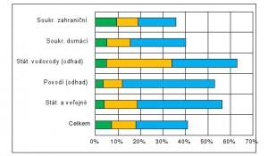 Graf. 2 - Zdroj: Shekel.cz