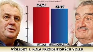 Zdroj: novinky.cz